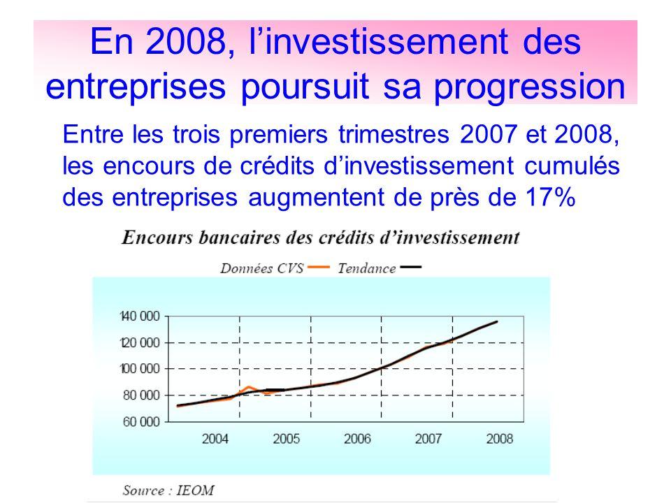 En 2008, linvestissement des entreprises poursuit sa progression Entre les trois premiers trimestres 2007 et 2008, les encours de crédits dinvestissem