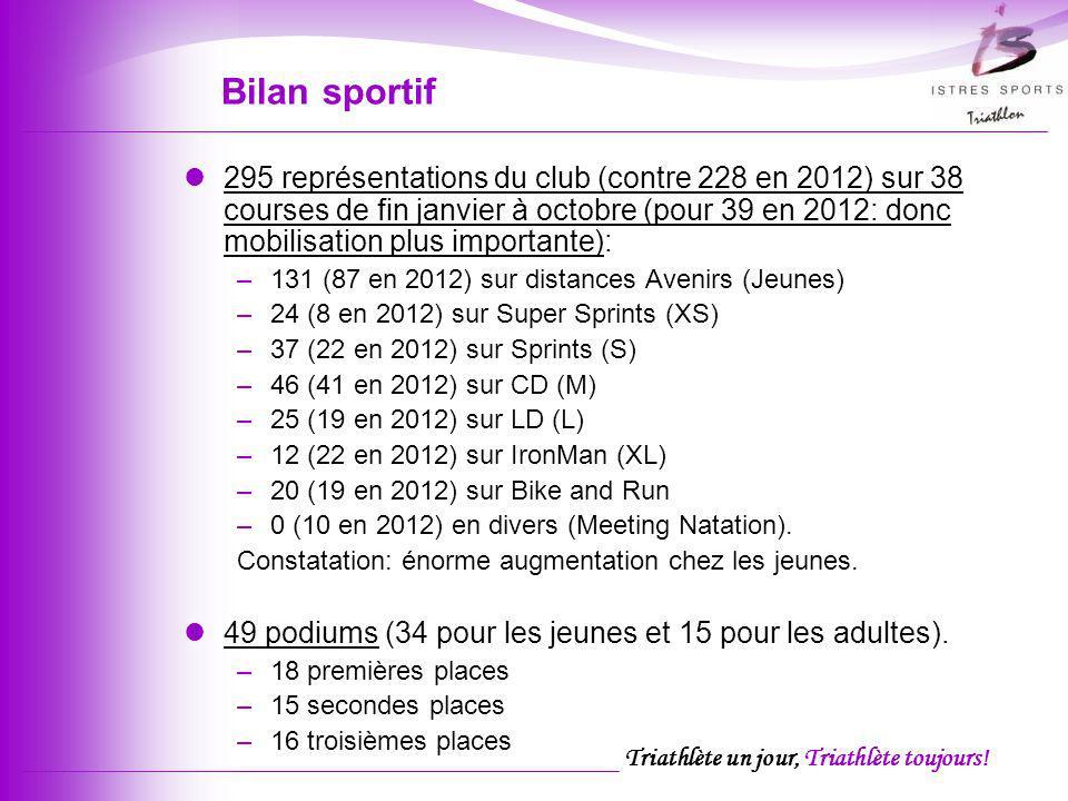 Triathlète un jour, Triathlète toujours! 295 représentations du club (contre 228 en 2012) sur 38 courses de fin janvier à octobre (pour 39 en 2012: do