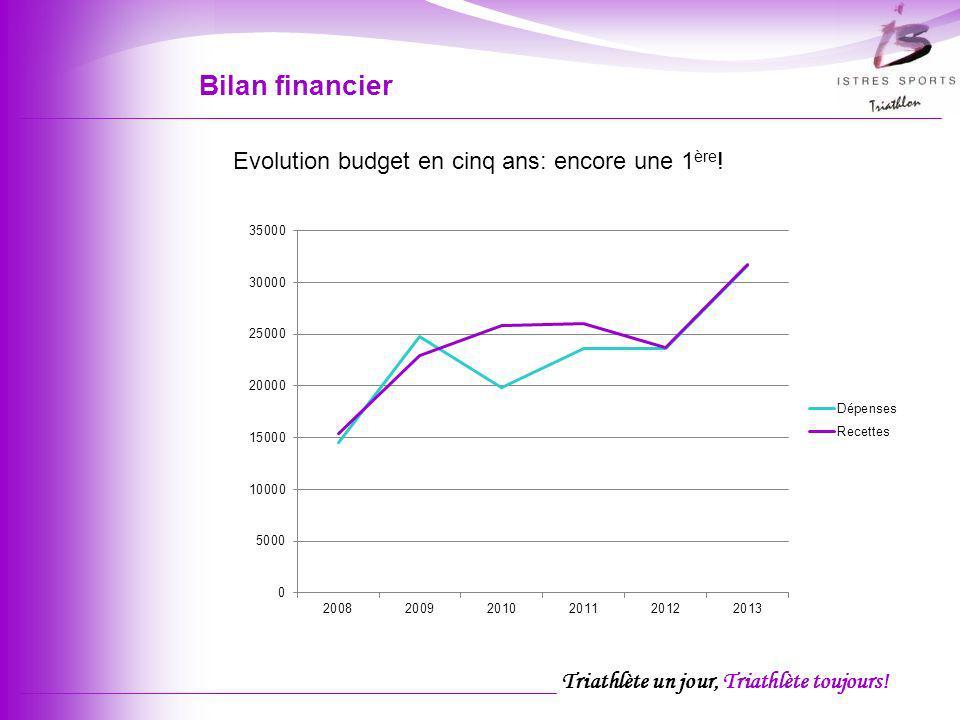 Triathlète un jour, Triathlète toujours! Bilan financier Evolution budget en cinq ans: encore une 1 ère !