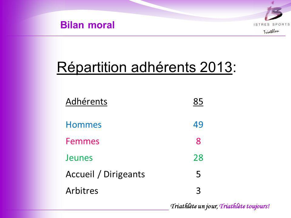 Triathlète un jour, Triathlète toujours! Répartition adhérents 2013: Adhérents85 Hommes49 Femmes8 Jeunes28 Accueil / Dirigeants5 Arbitres3 Bilan moral