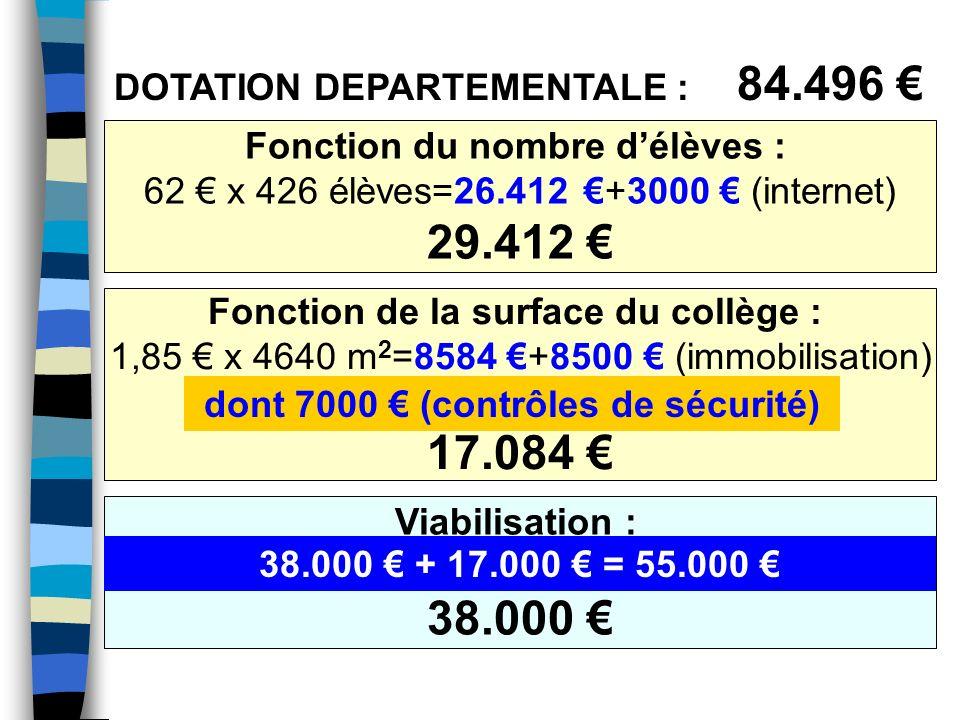 Fonction de la surface du collège : 1,85 x 4640 m 2 =8584 +8500 (immobilisation) + 6996 (contrôle sécurité) 17.084 DOTATION DEPARTEMENTALE : 84.496 Fonction du nombre délèves : 62 x 426 élèves=26.412 +3000 (internet) 29.412 Viabilisation : 38000 38.000 dont 7000 (contrôles de sécurité) (+ 17000 contribution de la restauration) 38.000 + 17.000 = 55.000