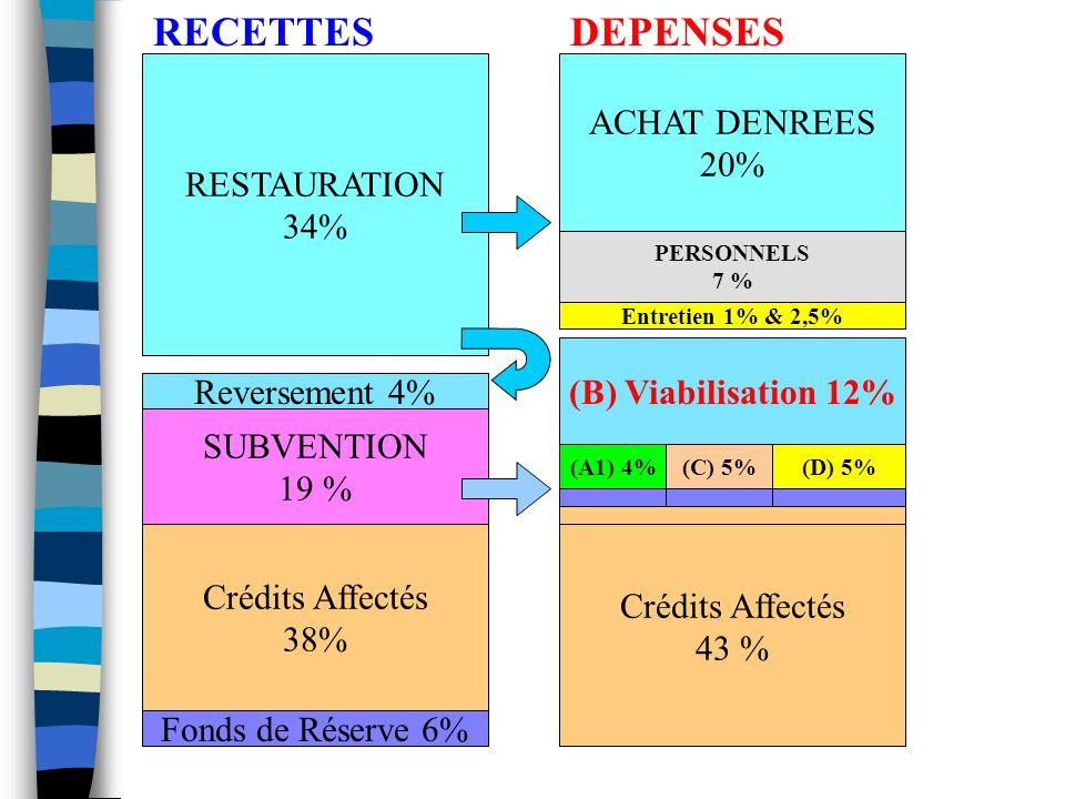 Reversement 4% RESTAURATION 34% Entretien 1% & 2,5% RECETTESDEPENSES SUBVENTION 19 % Crédits Affectés 38% ACHAT DENREES 20% (B) Viabilisation 12% Crédits Affectés 43 % (D) 5%(C) 5%(A1) 4% PERSONNELS 7 % Fonds de Réserve 6%