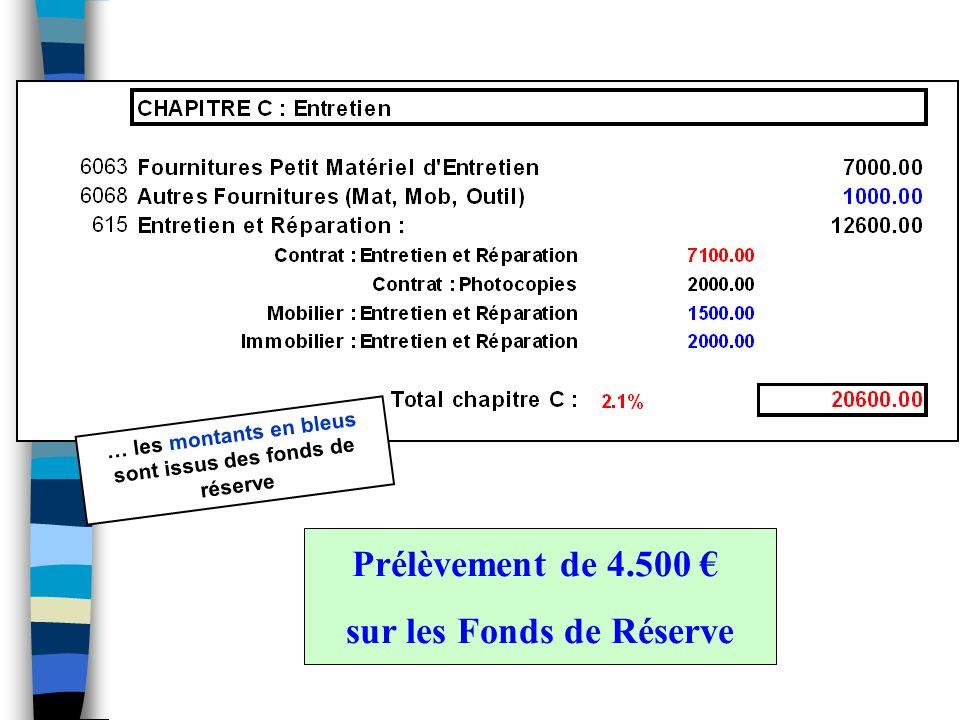 … les montants en bleus sont issus des fonds de réserve Prélèvement de 4.500 sur les Fonds de Réserve