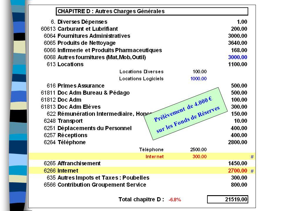 Prélèvement de 4.000 sur les Fonds de Réserves