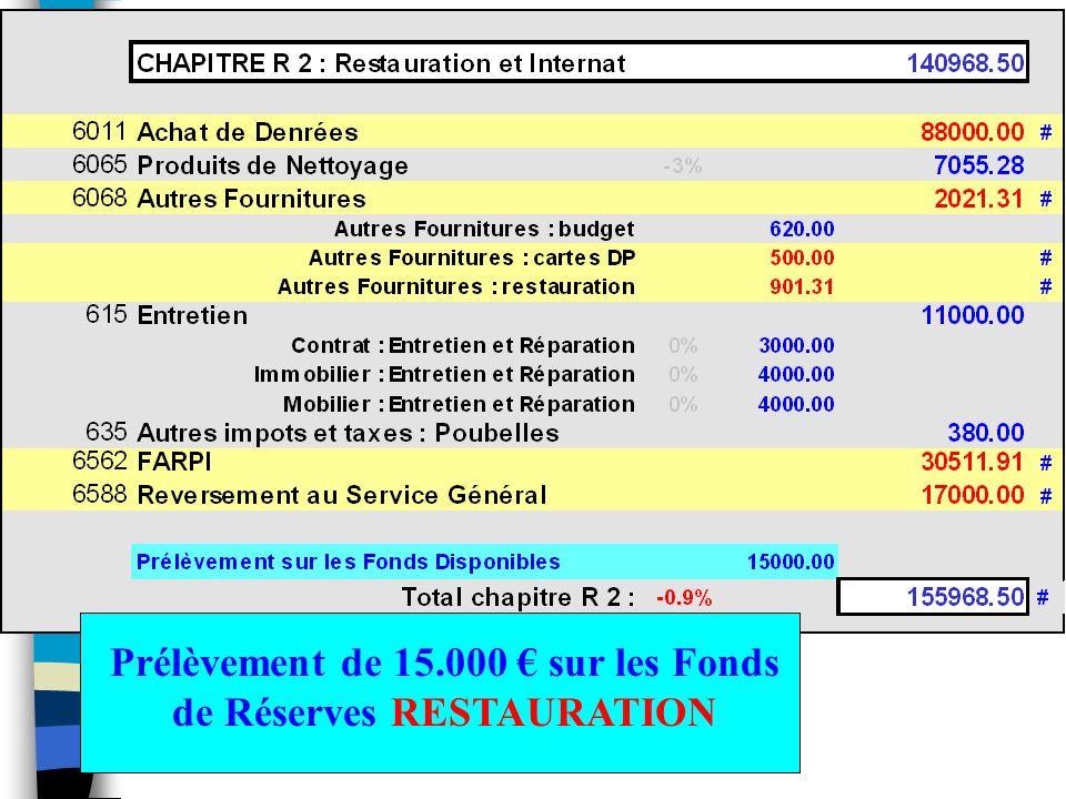 Prélèvement de 15.000 sur les Fonds de Réserves RESTAURATION