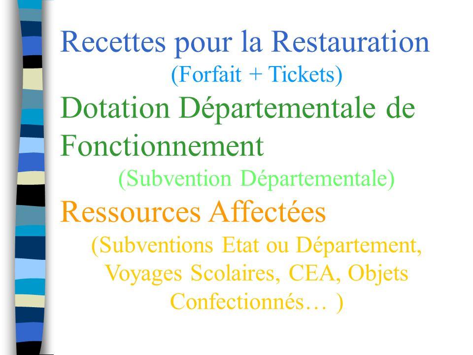 Recettes pour la Restauration (Forfait + Tickets) Dotation Départementale de Fonctionnement (Subvention Départementale) Ressources Affectées (Subventions Etat ou Département, Voyages Scolaires, CEA, Objets Confectionnés… )
