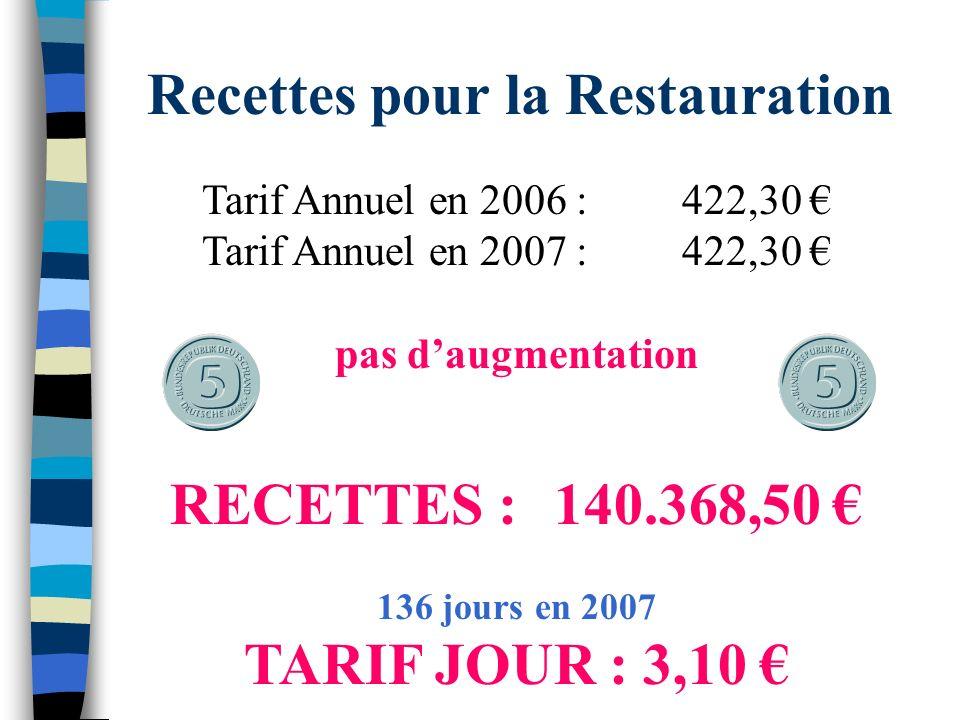 Recettes pour la Restauration Tarif Annuel en 2006 :422,30 Tarif Annuel en 2007 :422,30 pas daugmentation RECETTES : 140.368,50 136 jours en 2007 TARIF JOUR : 3,10