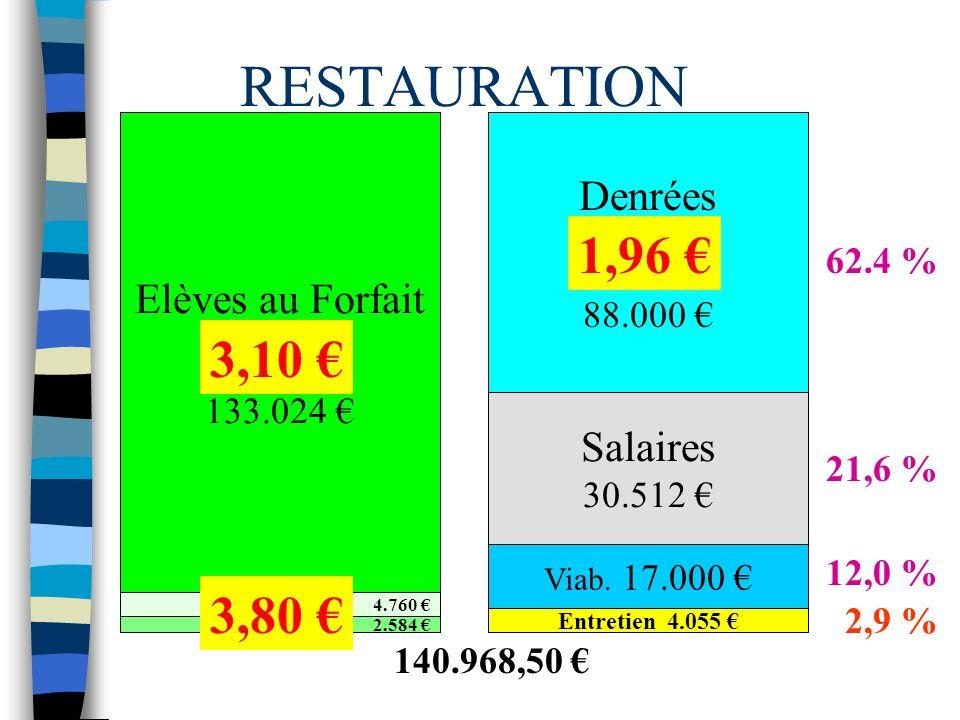 RESTAURATION Elèves au Forfait 133.024 4.760 2.584 Denrées 88.000 140.968,50 Salaires 30.512 Viab.