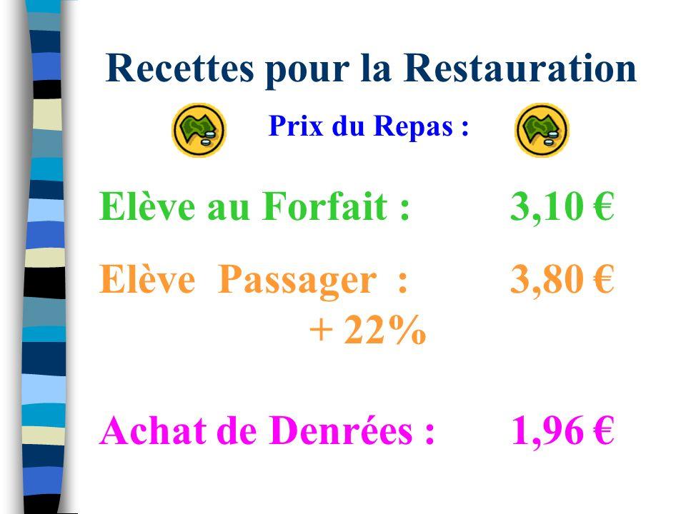 Recettes pour la Restauration Prix du Repas : Elève au Forfait : 3,10 Elève Passager :3,80 + 22% Achat de Denrées :1,96