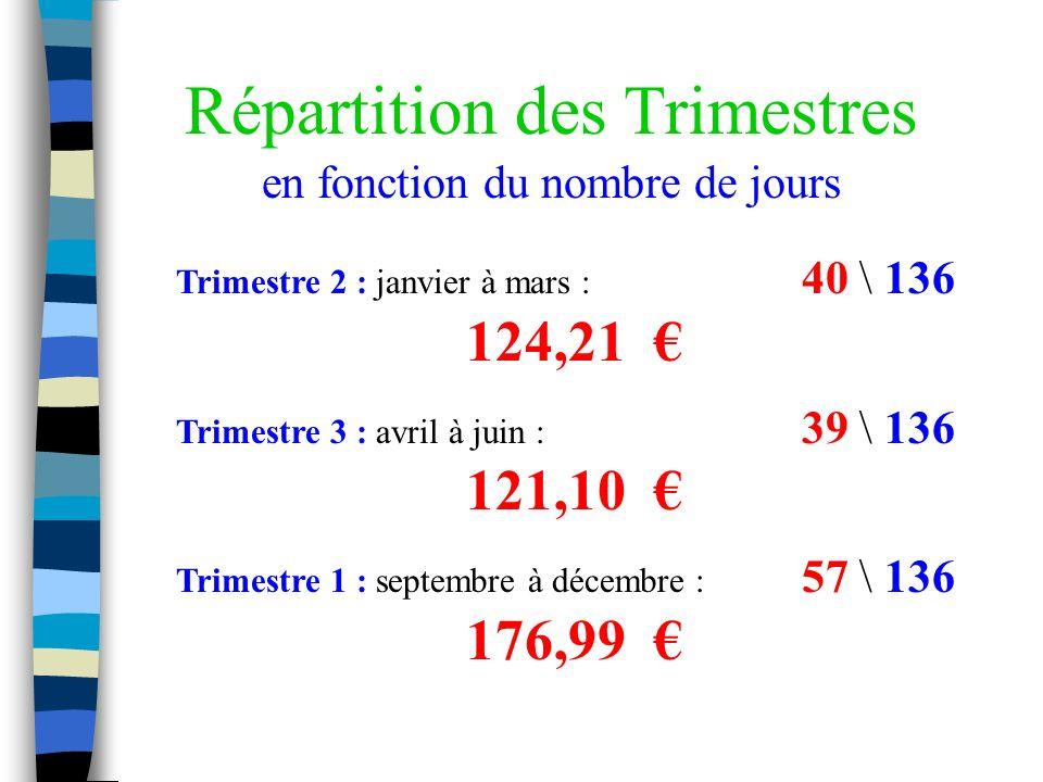 Répartition des Trimestres en fonction du nombre de jours Trimestre 2 : janvier à mars : 40 \ 136 124,21 Trimestre 3 : avril à juin : 39 \ 136 121,10 Trimestre 1 : septembre à décembre : 57 \ 136 176,99