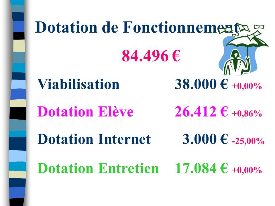 Dotation de Fonctionnement 84.496 Viabilisation38.000 +0,00% Dotation Elève26.412 +0,86% Dotation Internet 3.000 -25,00% Dotation Entretien17.084 +0,00%