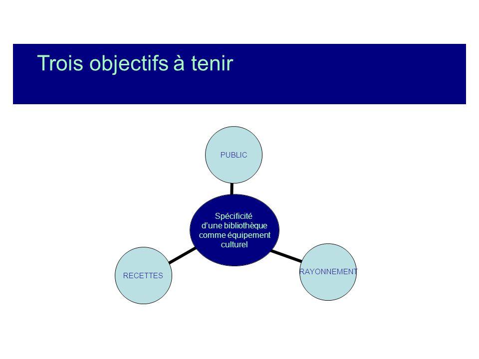 Trois objectifs à tenir Spécificité dune bibliothèque comme équipement culturel PUBLICRAYONNEMENTRECETTES
