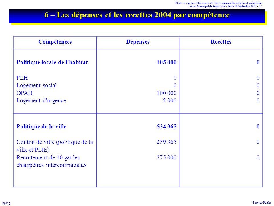 Étude en vue du renforcement de l'intercommunalité urbaine et périurbaine Conseil Municipal de Saint-Point - Jeudi 18 Septembre 2003 - 52 kpmg Secteur