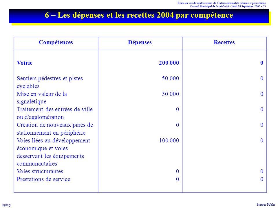 Étude en vue du renforcement de l'intercommunalité urbaine et périurbaine Conseil Municipal de Saint-Point - Jeudi 18 Septembre 2003 - 53 kpmg Secteur