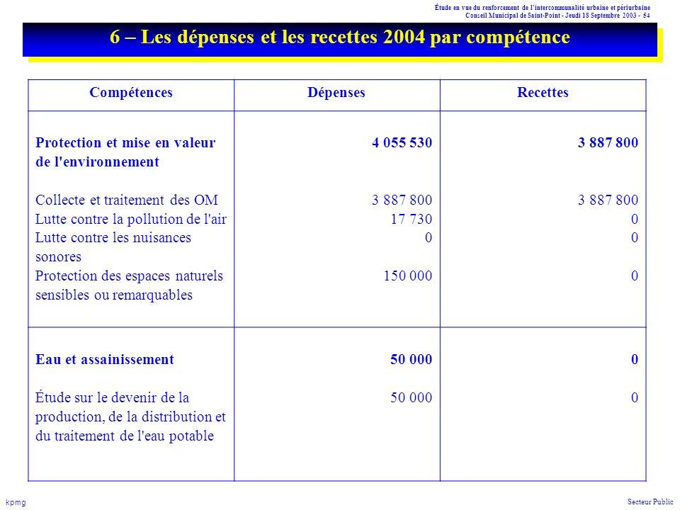Étude en vue du renforcement de l'intercommunalité urbaine et périurbaine Conseil Municipal de Saint-Point - Jeudi 18 Septembre 2003 - 54 kpmg Secteur