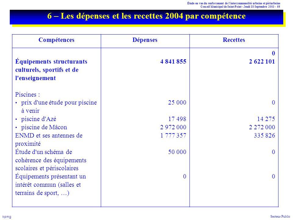 Étude en vue du renforcement de l'intercommunalité urbaine et périurbaine Conseil Municipal de Saint-Point - Jeudi 18 Septembre 2003 - 55 kpmg Secteur