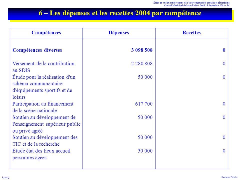 Étude en vue du renforcement de l'intercommunalité urbaine et périurbaine Conseil Municipal de Saint-Point - Jeudi 18 Septembre 2003 - 56 kpmg Secteur