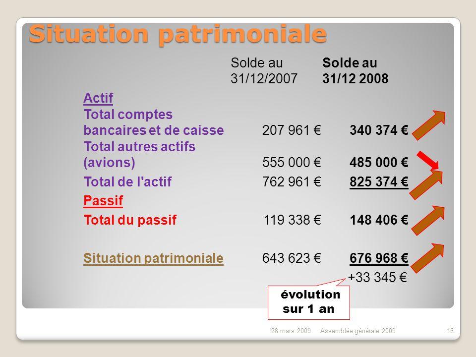 BALANCE BUDGETAIRE 2008 28 mars 2009Assemblée générale 200915 716 913 794 994 DépensesRecettes + 78 081