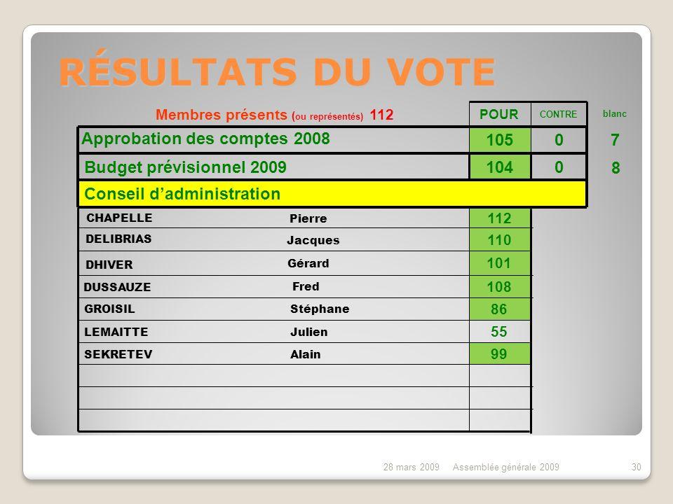 28 mars 2009Assemblée générale 200929 6 postes à pourvoir