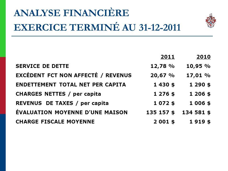 ANALYSE FINANCIÈRE EXERCICE TERMINÉ AU 31-12-2011 SERVICE DE DETTE EXCÉDENT FCT NON AFFECTÉ / REVENUS ENDETTEMENT TOTAL NET PER CAPITA CHARGES NETTES / per capita REVENUS DE TAXES / per capita ÉVALUATION MOYENNE DUNE MAISON CHARGE FISCALE MOYENNE 2011 12,78 % 20,67 % 1 430 $ 1 276 $ 1 072 $ 135 157 $ 2 001 $ 2010 10,95 % 17,01 % 1 290 $ 1 206 $ 1 006 $ 134 581 $ 1 919 $
