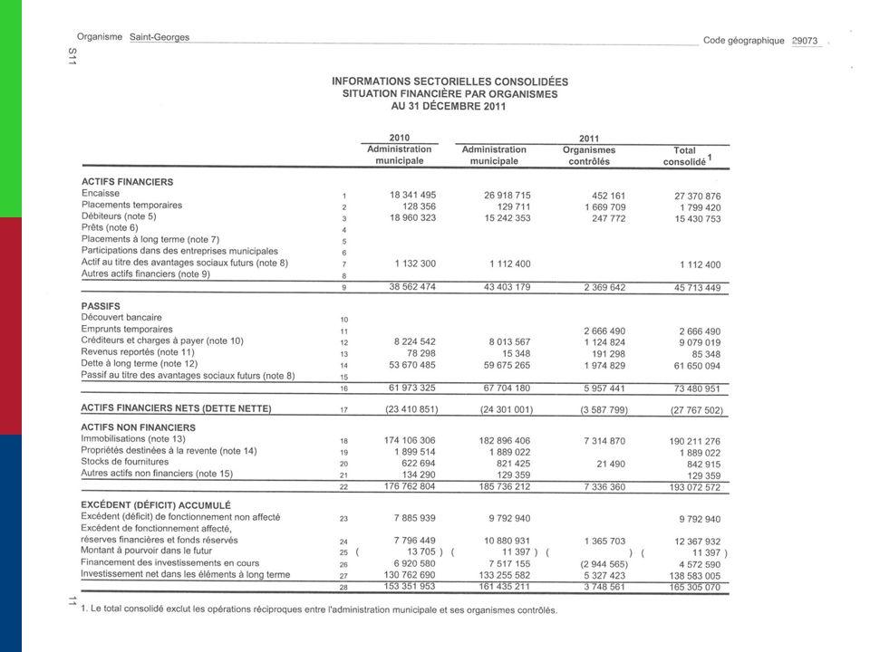 EXERCICE 2011 REVENUS BUDGÉTÉS40 568 119 $ REVENUS RÉELS42 108 929 $ ÉCART+ 1 540 810 $ PRINCIPALES VARIATIONS - Revenus supplémentaires taxes et tarifications - Transferts et Compensations - Autres recettes: mutations, intérêts, amendes et pénalités - Revenus: carrières et prolongements - Reclassement subventions TIQM contre la dépense (paiement de service de dette à la charge des gouvernements reclassé dans le cadre des états financiers) + 1 550 000 $ + 490 000 $ + 560 000 $ + 200 000 $ - 1 265 000 $