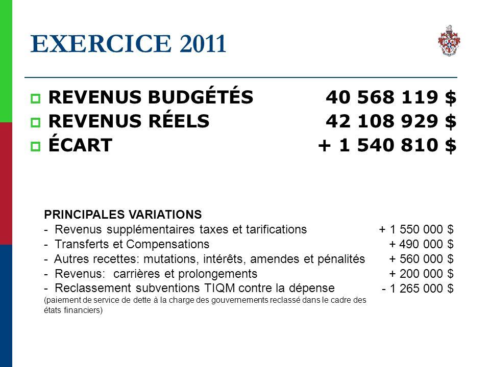 EXERCICE 2011 REVENUS BUDGÉTÉS40 568 119 $ REVENUS RÉELS42 108 929 $ ÉCART+ 1 540 810 $ PRINCIPALES VARIATIONS - Revenus supplémentaires taxes et tari