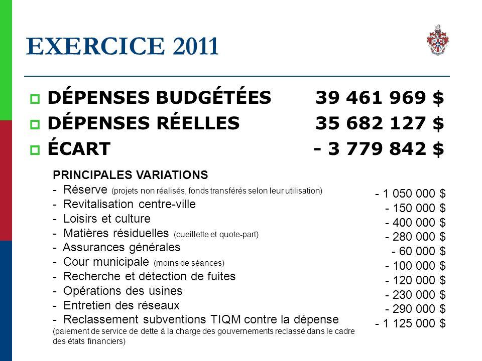 EXERCICE 2011 DÉPENSES BUDGÉTÉES 39 461 969 $ DÉPENSES RÉELLES 35 682 127 $ ÉCART - 3 779 842 $ PRINCIPALES VARIATIONS - Réserve (projets non réalisés, fonds transférés selon leur utilisation) - Revitalisation centre-ville - Loisirs et culture - Matières résiduelles (cueillette et quote-part) - Assurances générales - Cour municipale (moins de séances) - Recherche et détection de fuites - Opérations des usines - Entretien des réseaux - Reclassement subventions TIQM contre la dépense (paiement de service de dette à la charge des gouvernements reclassé dans le cadre des états financiers) - 1 050 000 $ - 150 000 $ - 400 000 $ - 280 000 $ - 60 000 $ - 100 000 $ - 120 000 $ - 230 000 $ - 290 000 $ - 1 125 000 $