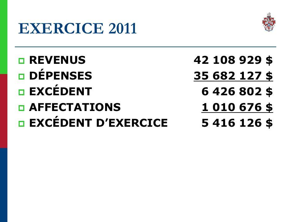 SURPLUS ACCUMULÉS AU 31-12-2011 NOUVELLE VILLE/ 2001 9 792 940 $ Cette somme comprend : - $ réservé pour immobilisations 2012 1 594 000 $ - $ réservé régime de retraite – employés 1 112 400 $ - Virement réserve grands projets (règl 234-07) 3 708 000 $ - Virement fonds réservés (environnement, A/E) 598 640 $ - Réserve de contingences (± 5%) 2 000 000 $ - Surplus libre 779 900 $