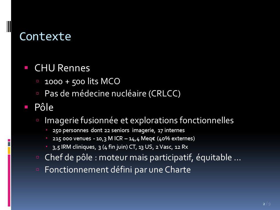 / 9 CHU Rennes 1000 + 500 lits MCO Pas de médecine nucléaire (CRLCC) Pôle Imagerie fusionnée et explorations fonctionnelles 250 personnes dont 22 seniors imagerie, 17 internes 215 000 venues - 10,3 M ICR – 14,4 Meq (40% externes) 3,5 IRM cliniques, 3 (4 fin juin) CT, 13 US, 2 Vasc, 12 Rx Chef de pôle : moteur mais participatif, équitable … Fonctionnement défini par une Charte Contexte 2