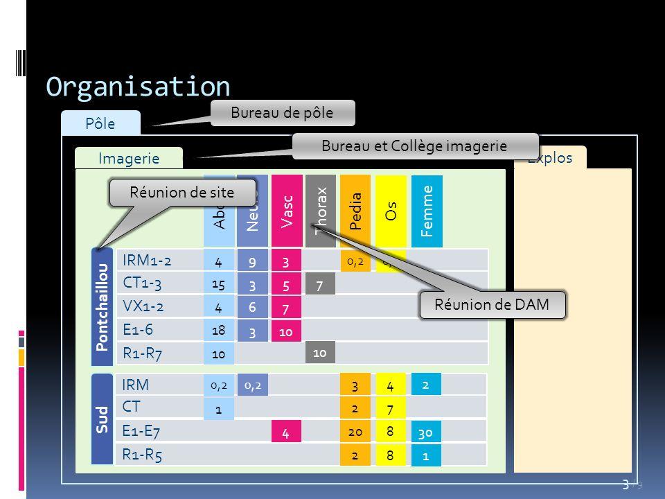 / 9 Organisation 3 Pôle Imagerie Explos IRM CT E1-E7 R1-R5 Pontchaillou IRM1-2 CT1-3 VX1-2 E1-6 R1-R7 Sud Abdo Neuro Vasc Thorax Pedia Os Femme 4 15 4 18 10 0,2 1 9 3 6 3 3 5 7 10 4 7 3 2 20 2 4 7 8 8 2 30 1 0,2 Bureau de pôle Bureau et Collège imagerie Réunion de site Réunion de DAM