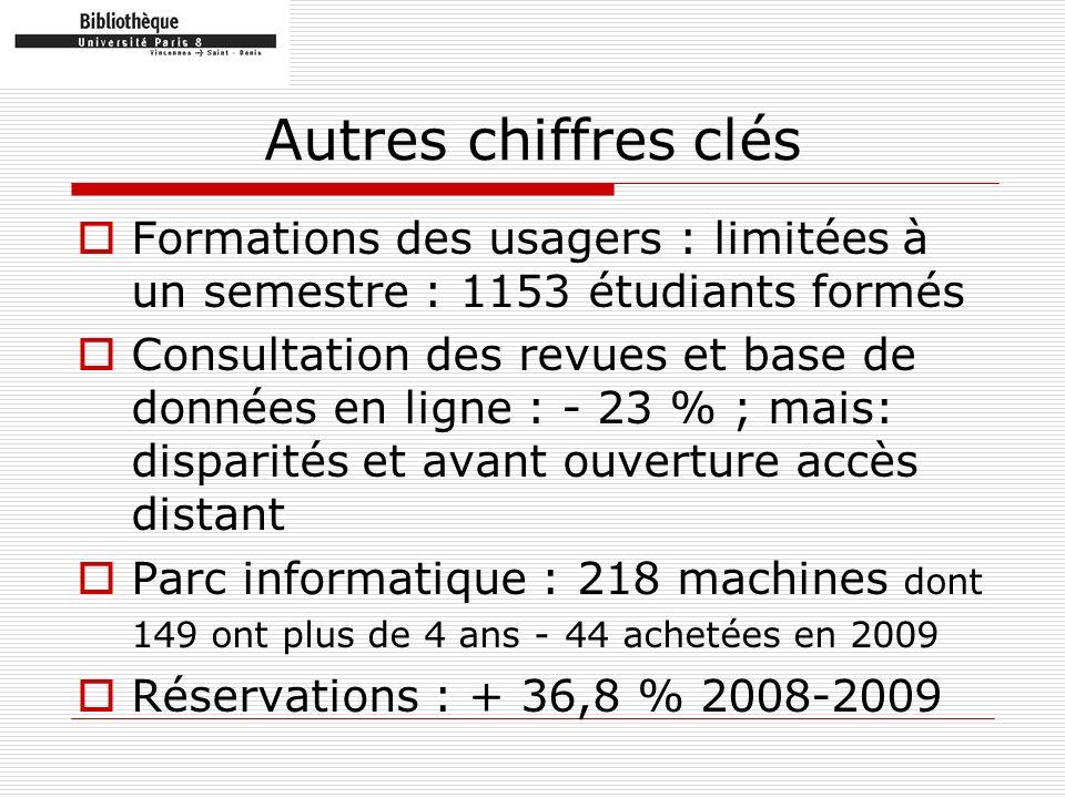 Autres chiffres clés Formations des usagers : limitées à un semestre : 1153 étudiants formés Consultation des revues et base de données en ligne : - 2