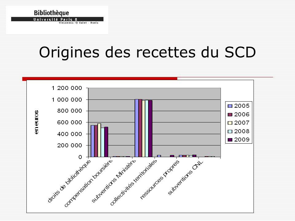 Origines des recettes du SCD
