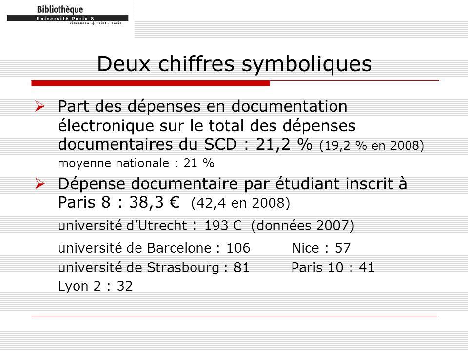Deux chiffres symboliques Part des dépenses en documentation électronique sur le total des dépenses documentaires du SCD : 21,2 % (19,2 % en 2008) moy