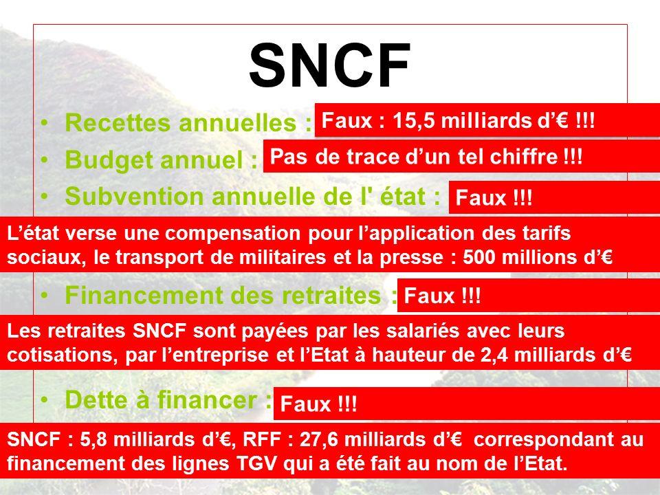 SNCF Recettes annuelles : 9 milliards d euros Budget annuel : 18 milliards d euros Subvention annuelle de l état : 12 milliards d euros soit un Crédit Lyonnais tous les deux ans avec nos impôts .