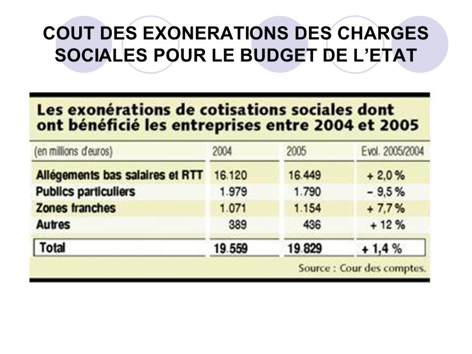 COUT DES EXONERATIONS DES CHARGES SOCIALES POUR LE BUDGET DE LETAT