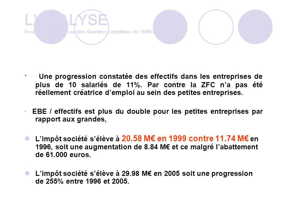 L ANALYSE É tude pour le MEDEF,sur des donn é es compil é es de 1996 à 1999 · Une progression constatée des effectifs dans les entreprises de plus de 10 salariés de 11%.