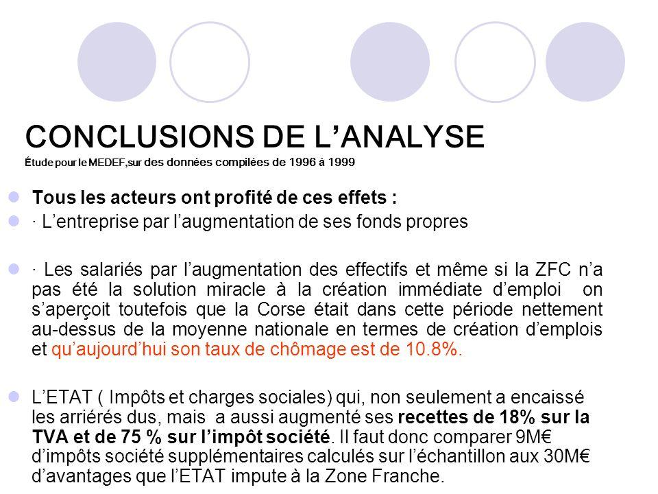 CONCLUSIONS DE L ANALYSE É tude pour le MEDEF,sur des donn é es compil é es de 1996 à 1999 Tous les acteurs ont profité de ces effets : · Lentreprise