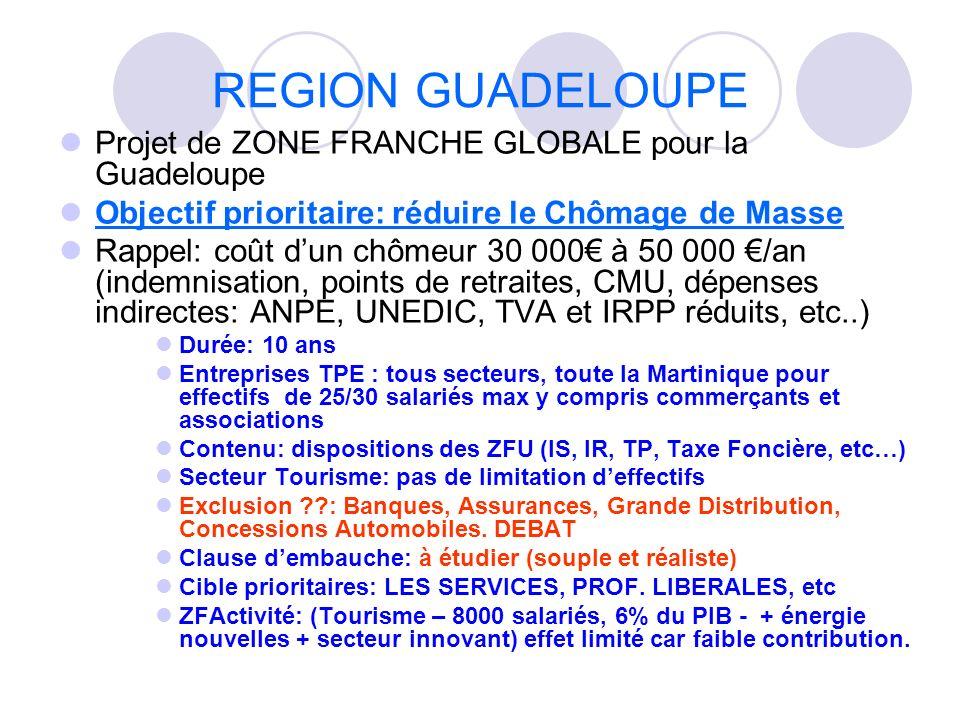 REGION GUADELOUPE Projet de ZONE FRANCHE GLOBALE pour la Guadeloupe Objectif prioritaire: réduire le Chômage de Masse Rappel: coût dun chômeur 30 000 à 50 000 /an (indemnisation, points de retraites, CMU, dépenses indirectes: ANPE, UNEDIC, TVA et IRPP réduits, etc..) Durée: 10 ans Entreprises TPE : tous secteurs, toute la Martinique pour effectifs de 25/30 salariés max y compris commerçants et associations Contenu: dispositions des ZFU (IS, IR, TP, Taxe Foncière, etc…) Secteur Tourisme: pas de limitation deffectifs Exclusion ??: Banques, Assurances, Grande Distribution, Concessions Automobiles.