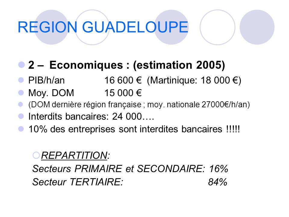 REGION GUADELOUPE 2 – Economiques : (estimation 2005) PIB/h/an16 600 (Martinique: 18 000 ) Moy. DOM15 000 (DOM dernière région française ; moy. nation