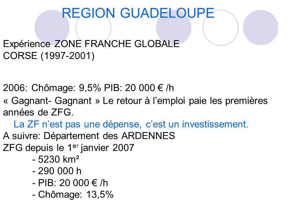 REGION GUADELOUPE Expérience ZONE FRANCHE GLOBALE CORSE (1997-2001) 2006: Chômage: 9,5% PIB: 20 000 /h « Gagnant- Gagnant » Le retour à lemploi paie l