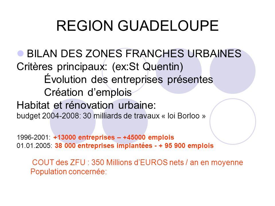 REGION GUADELOUPE BILAN DES ZONES FRANCHES URBAINES Critères principaux: (ex:St Quentin) Évolution des entreprises présentes Création demplois Habitat et rénovation urbaine: budget 2004-2008: 30 milliards de travaux « loi Borloo » 1996-2001: +13000 entreprises – +45000 emplois 01.01.2005: 38 000 entreprises implantées - + 95 900 emplois COUT des ZFU : 350 Millions dEUROS nets / an en moyenne Population concernée: