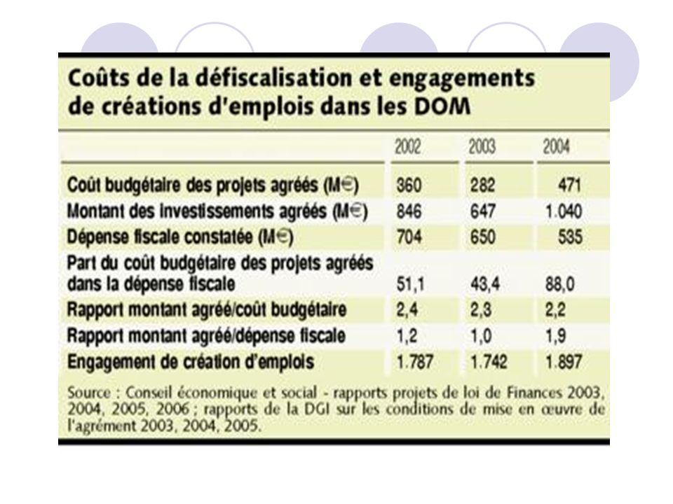 Avantages cumul é s sur p é riode ZFC Dispositions relatives à la fiscalité indirecte : 702MF/107M Loi du 27 décembre 1994 portant statut fiscal de la Corse : 335MF/51M Loi du 26 décembre 1996 relative à la ZFC : 666MF/102M TOTAL: 1703 millions de francs soit 260 millions deuros.