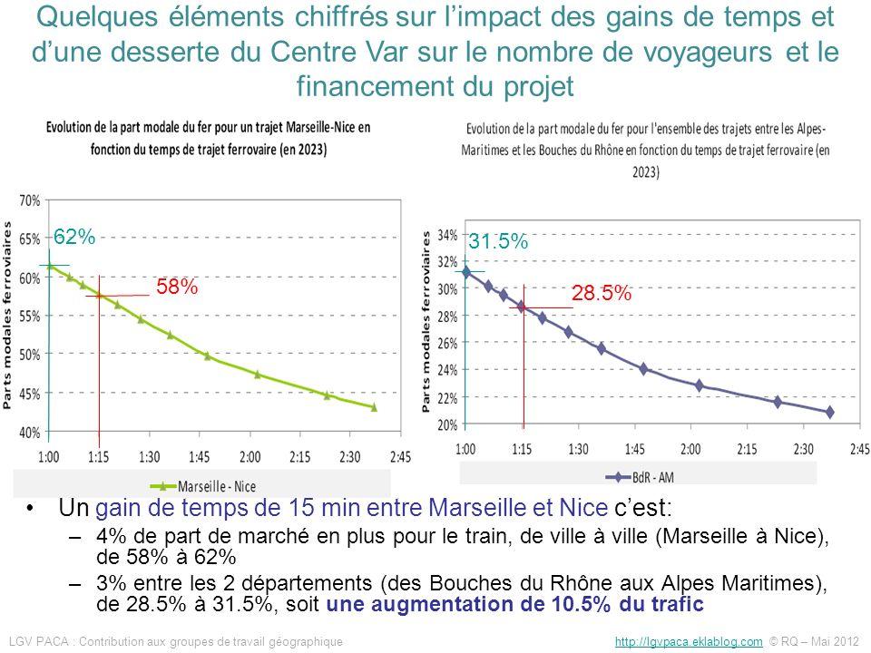 Un gain de temps de 15 min entre Marseille et Nice cest: –4% de part de marché en plus pour le train, de ville à ville (Marseille à Nice), de 58% à 62