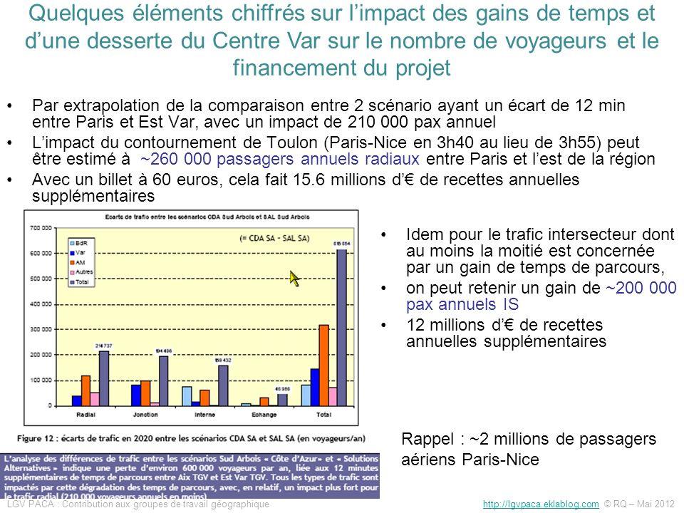 Par extrapolation de la comparaison entre 2 scénario ayant un écart de 12 min entre Paris et Est Var, avec un impact de 210 000 pax annuel Limpact du