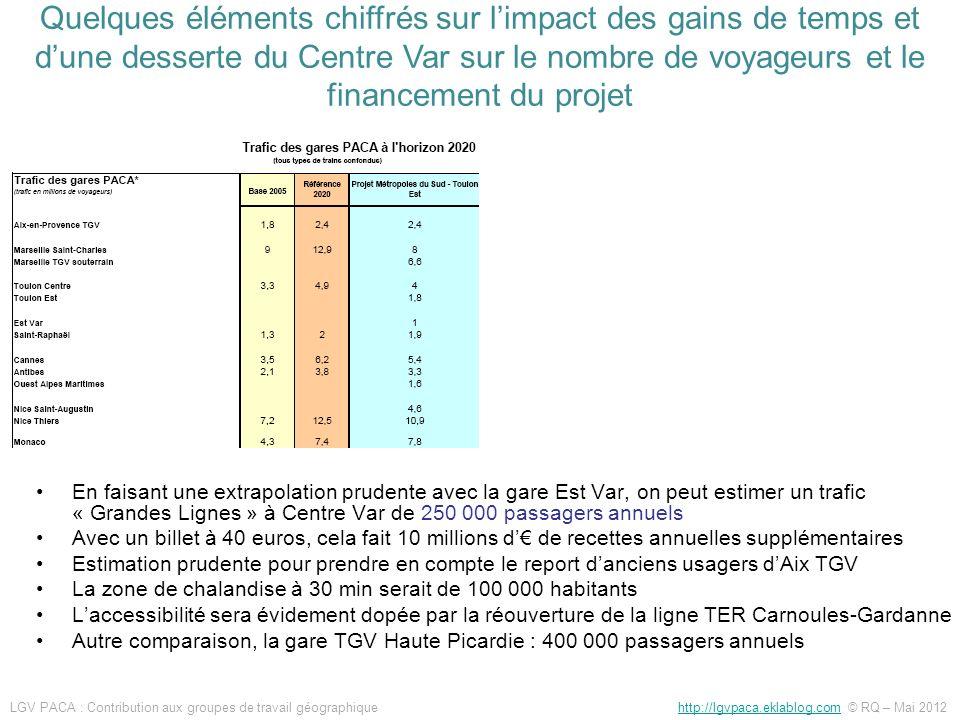 En faisant une extrapolation prudente avec la gare Est Var, on peut estimer un trafic « Grandes Lignes » à Centre Var de 250 000 passagers annuels Ave