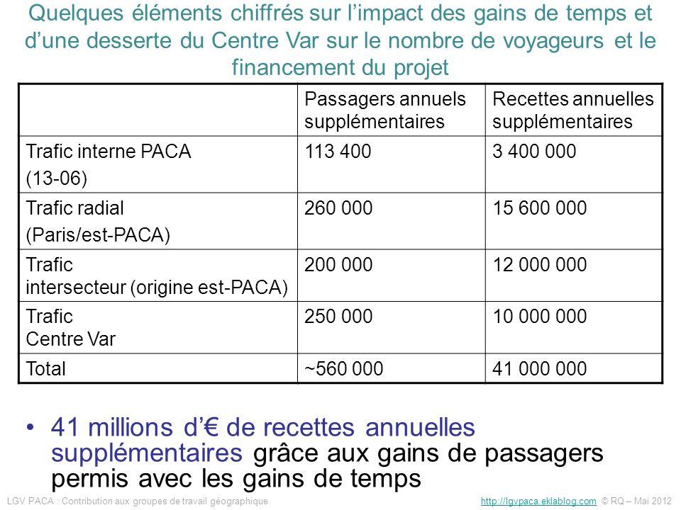 41 millions d de recettes annuelles supplémentaires grâce aux gains de passagers permis avec les gains de temps Quelques éléments chiffrés sur limpact