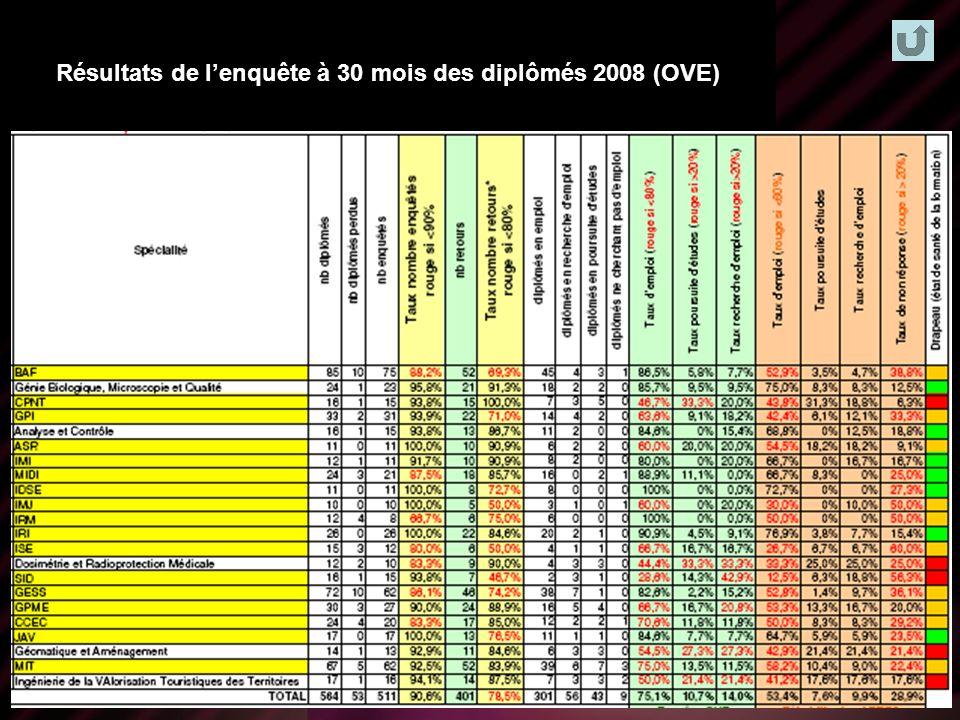 Offre de formations LP Résultats de lenquête à 30 mois des diplômés 2008 (OVE)