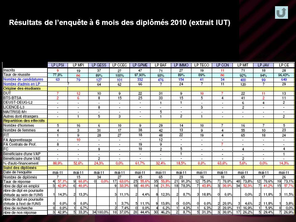 Offre de formations LP Résultats de lenquête à 6 mois des diplômés 2010 (extrait IUT)