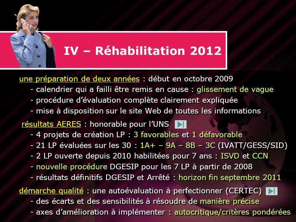 IV – Réhabilitation 2012 une préparation de deux années : début en octobre 2009 - calendrier qui a failli être remis en cause : glissement de vague - procédure dévaluation complète clairement expliquée - mise à disposition sur le site Web de toutes les informations résultats AERES : honorable pour lUNS - 4 projets de création LP : 3 favorables et 1 défavorable - 21 LP évaluées sur les 30 : 1A+ – 9A – 8B – 3C (IVATT/GESS/SID) - 2 LP ouverte depuis 2010 habilitées pour 7 ans : ISVD et CCN - nouvelle procédure DGESIP pour les 7 LP à partir de 2008 - résultats définitifs DGESIP et Arrêté : horizon fin septembre 2011 démarche qualité : une autoévaluation à perfectionner (CERTEC) - des écarts et des sensibilités à résoudre de manière précise - axes damélioration à implémenter : autocritique/critères pondérées une préparation de deux années : début en octobre 2009 - calendrier qui a failli être remis en cause : glissement de vague - procédure dévaluation complète clairement expliquée - mise à disposition sur le site Web de toutes les informations résultats AERES : honorable pour lUNS - 4 projets de création LP : 3 favorables et 1 défavorable - 21 LP évaluées sur les 30 : 1A+ – 9A – 8B – 3C (IVATT/GESS/SID) - 2 LP ouverte depuis 2010 habilitées pour 7 ans : ISVD et CCN - nouvelle procédure DGESIP pour les 7 LP à partir de 2008 - résultats définitifs DGESIP et Arrêté : horizon fin septembre 2011 démarche qualité : une autoévaluation à perfectionner (CERTEC) - des écarts et des sensibilités à résoudre de manière précise - axes damélioration à implémenter : autocritique/critères pondérées