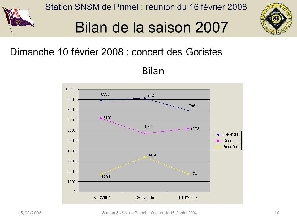 Station SNSM de Primel : réunion du 16 février 2008 16/02/2008 Station SNSM de Primel : réunion du 16 février 2008 10 Bilan de la saison 2007 Bilan Dimanche 10 février 2008 : concert des Goristes